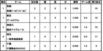 欽ちゃんリーグ順位表.jpg